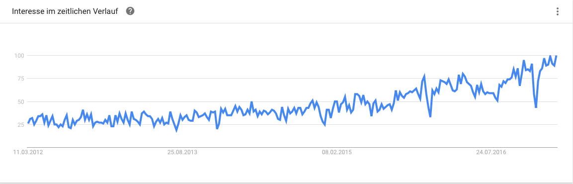 Google Trend Social Selling