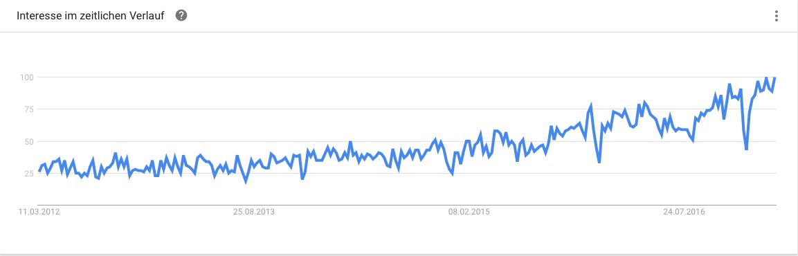 Google Trend Social Selling